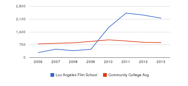 Los Angeles Film School Full-Time Students&nbsp(2006-2013)