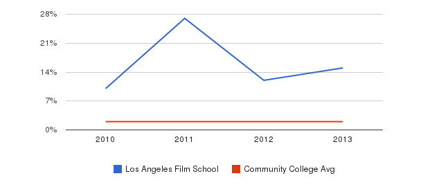 Los Angeles Film School More&nbsp(2010-2013)