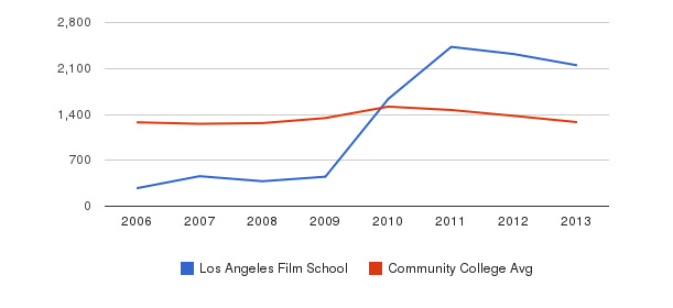Los Angeles Film School Total Enrollment&nbsp(2006-2013)