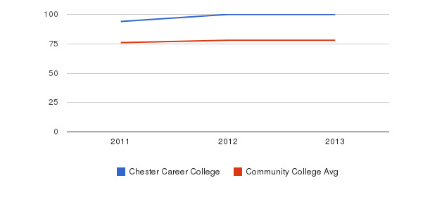 Chester Career College Percent Admitted&nbsp(2011-2013)