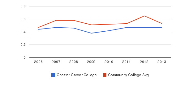 Chester Career College Diversity Score&nbsp(2006-2013)