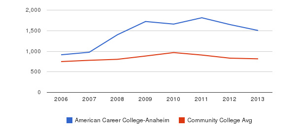 American Career College-Anaheim Full-Time Students&nbsp(2006-2013)