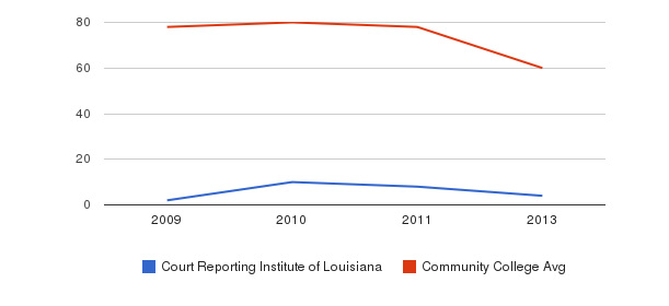 Court Reporting Institute of Louisiana Total Faculty&nbsp(2009-2013)