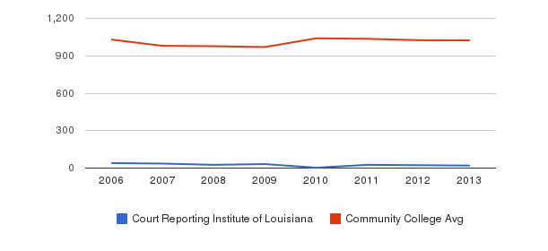 Court Reporting Institute of Louisiana Part-Time Students&nbsp(2006-2013)