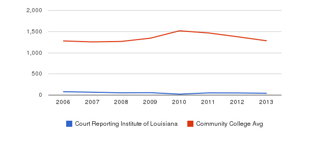 Court Reporting Institute of Louisiana Total Enrollment&nbsp(2006-2013)