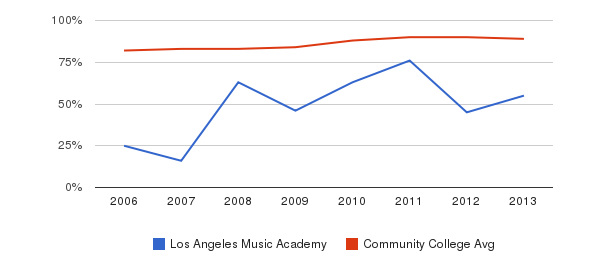 Los Angeles Music Academy % Students Receiving Some Financial Aid&nbsp(2006-2013)