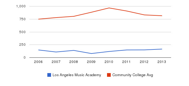 Los Angeles Music Academy Full-Time Students&nbsp(2006-2013)