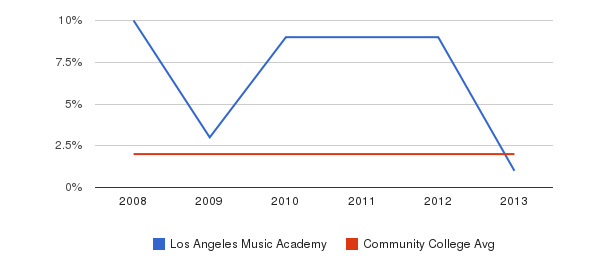 Los Angeles Music Academy More&nbsp(2008-2013)