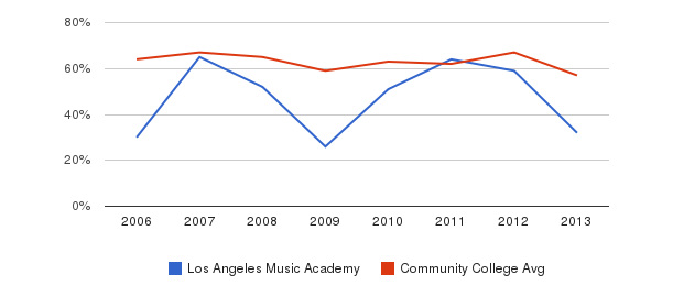Los Angeles Music Academy White&nbsp(2006-2013)