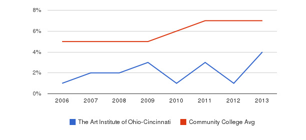The Art Institute of Ohio-Cincinnati Hispanic&nbsp(2006-2013)