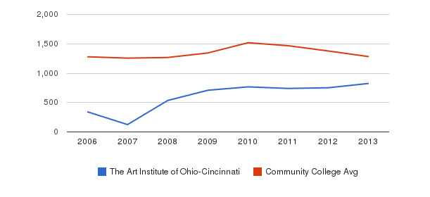 The Art Institute of Ohio-Cincinnati Total Enrollment&nbsp(2006-2013)