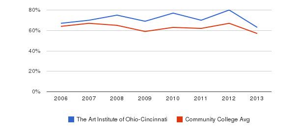 The Art Institute of Ohio-Cincinnati White&nbsp(2006-2013)