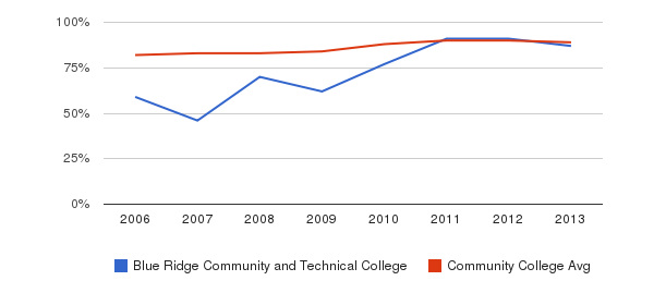 Blue Ridge Community and Technical College % Students Receiving Some Financial Aid&nbsp(2006-2013)
