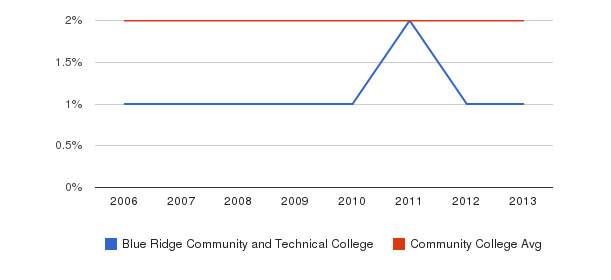 Blue Ridge Community and Technical College Asian&nbsp(2006-2013)