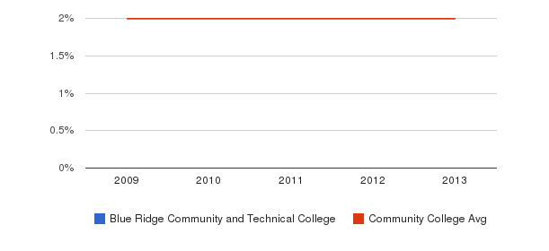 Blue Ridge Community and Technical College More&nbsp(2009-2013)