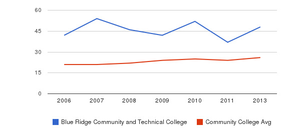 Blue Ridge Community and Technical College student staff&nbsp(2006-2013)