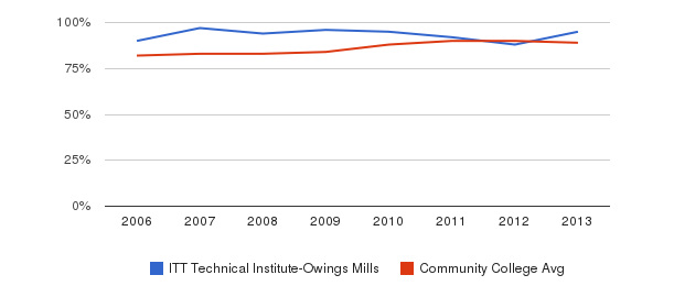 ITT Technical Institute-Owings Mills % Students Receiving Some Financial Aid&nbsp(2006-2013)