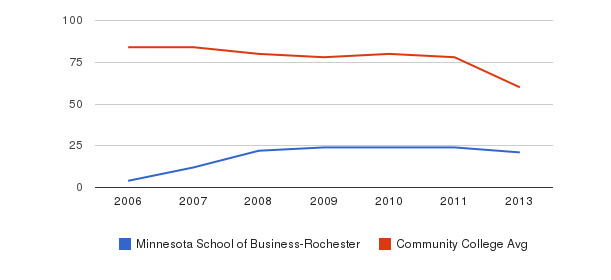 Minnesota School of Business-Rochester Total Faculty&nbsp(2006-2013)