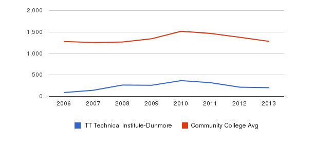 ITT Technical Institute-Dunmore Total Enrollment&nbsp(2006-2013)