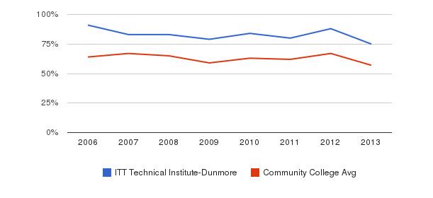 ITT Technical Institute-Dunmore White&nbsp(2006-2013)