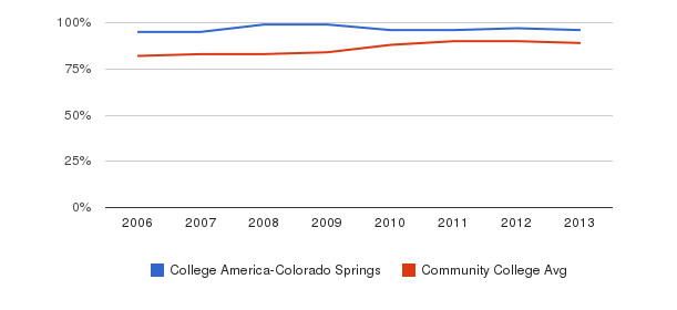 College America-Colorado Springs % Students Receiving Some Financial Aid&nbsp(2006-2013)