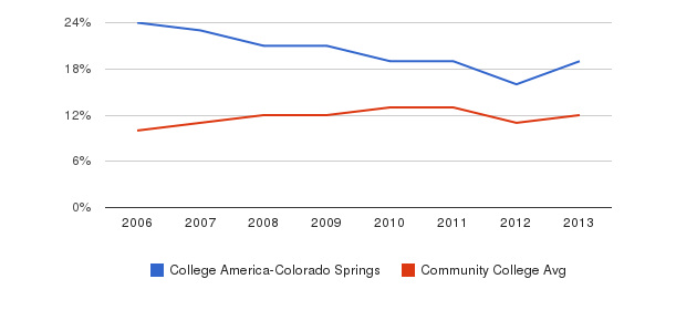 College America-Colorado Springs Black&nbsp(2006-2013)