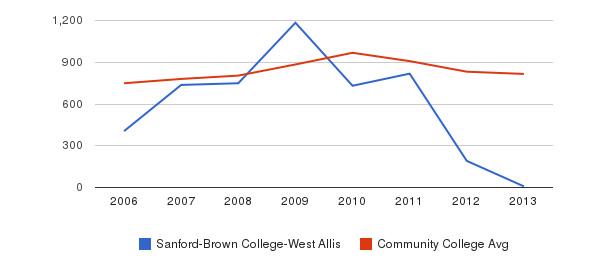 Sanford-Brown College-West Allis Full-Time Students&nbsp(2006-2013)