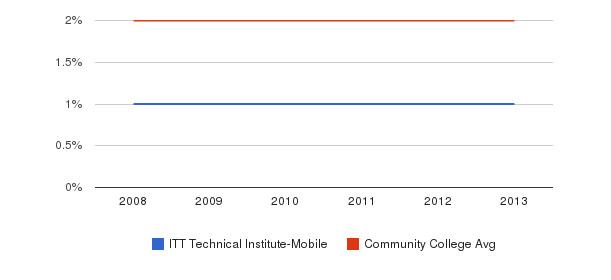ITT Technical Institute-Mobile Asian&nbsp(2008-2013)