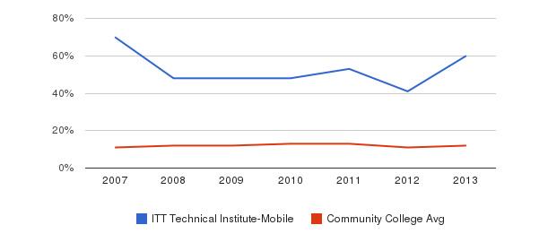 ITT Technical Institute-Mobile Black&nbsp(2007-2013)