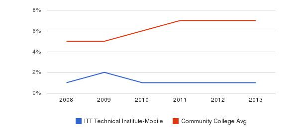 ITT Technical Institute-Mobile Hispanic&nbsp(2008-2013)