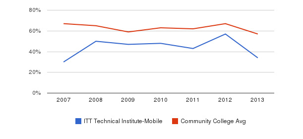 ITT Technical Institute-Mobile White&nbsp(2007-2013)