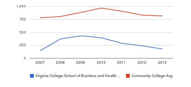 Virginia College-School of Business and Health-Chattanooga Full-Time Students&nbsp(2007-2013)