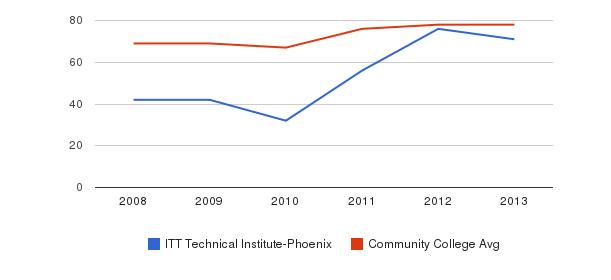 ITT Technical Institute-Phoenix Percent Admitted&nbsp(2008-2013)