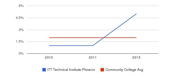 ITT Technical Institute-Phoenix More&nbsp(2010-2013)