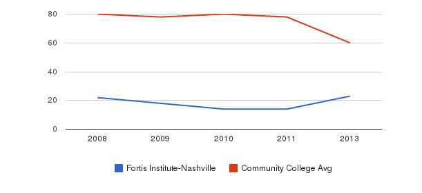 Fortis Institute-Nashville Total Faculty&nbsp(2008-2013)