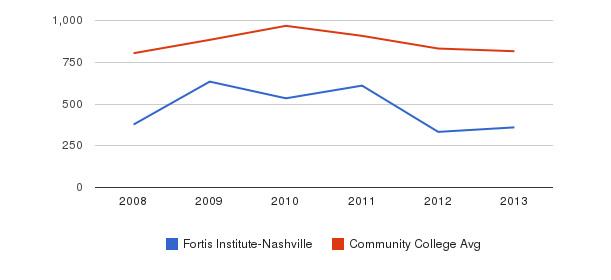 Fortis Institute-Nashville Full-Time Students&nbsp(2008-2013)