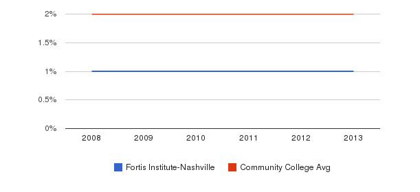 Fortis Institute-Nashville More&nbsp(2008-2013)