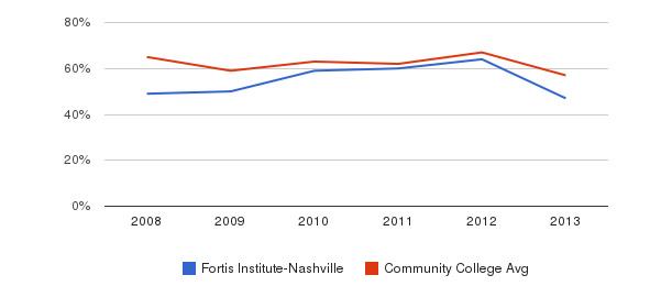 Fortis Institute-Nashville White&nbsp(2008-2013)