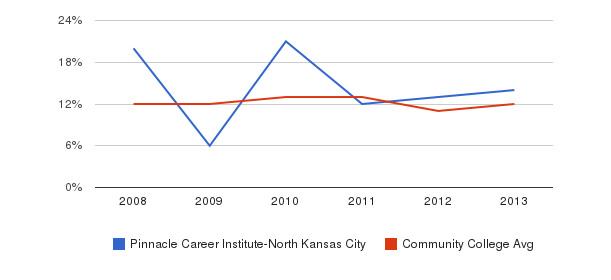 Pinnacle Career Institute-North Kansas City Black&nbsp(2008-2013)