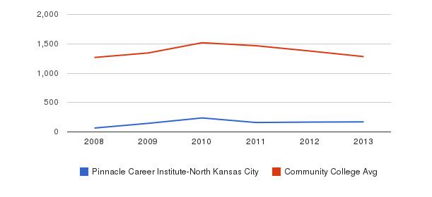 Pinnacle Career Institute-North Kansas City Total Enrollment&nbsp(2008-2013)