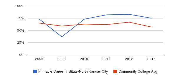 Pinnacle Career Institute-North Kansas City White&nbsp(2008-2013)