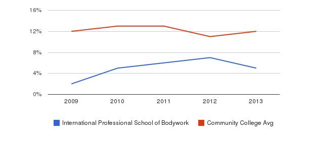 International Professional School of Bodywork Black&nbsp(2009-2013)