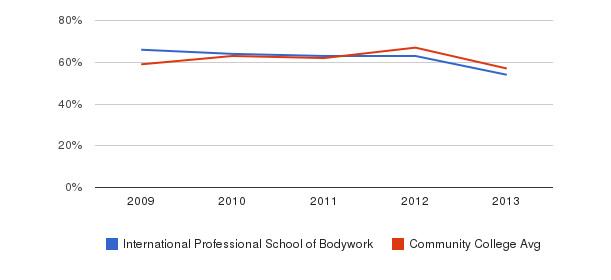 International Professional School of Bodywork White&nbsp(2009-2013)