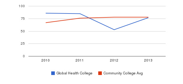 Global Health College Percent Admitted&nbsp(2010-2013)