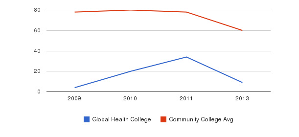 Global Health College Total Faculty&nbsp(2009-2013)