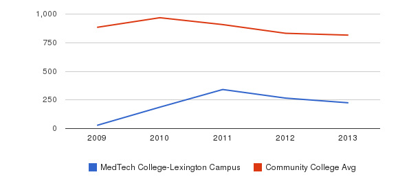 MedTech College-Lexington Campus Full-Time Students&nbsp(2009-2013)