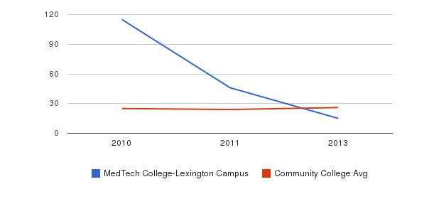 MedTech College-Lexington Campus student staff&nbsp(2010-2013)
