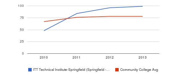 ITT Technical Institute-Springfield (Springfield - 65807) Percent Admitted&nbsp(2010-2013)