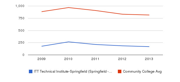 ITT Technical Institute-Springfield (Springfield - 65807) Full-Time Students&nbsp(2009-2013)