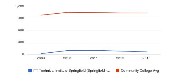ITT Technical Institute-Springfield (Springfield - 65807) Part-Time Students&nbsp(2009-2013)